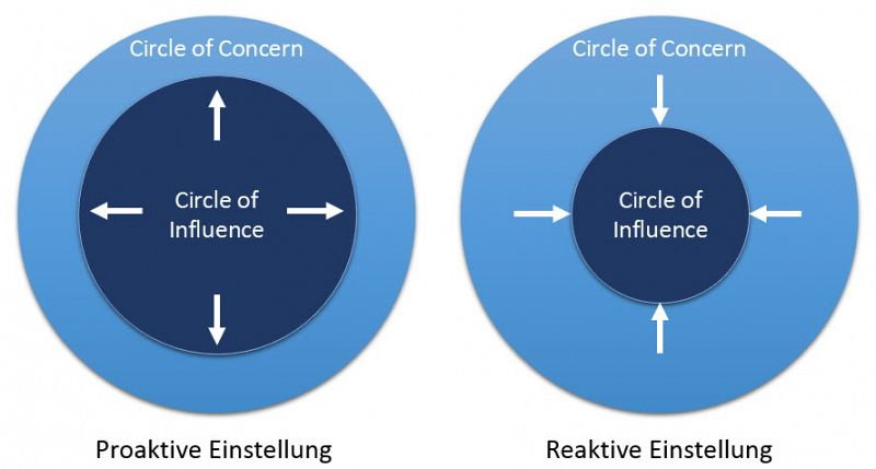 circle-of-influence_stephen-covey