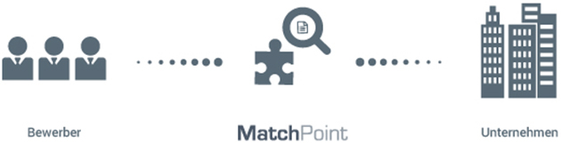 joinvision-matchpoint-funktionsweise