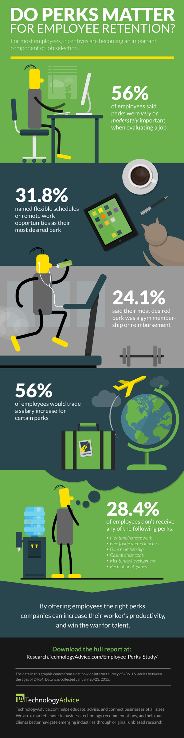 Workplace-Perks-Infographic-2015