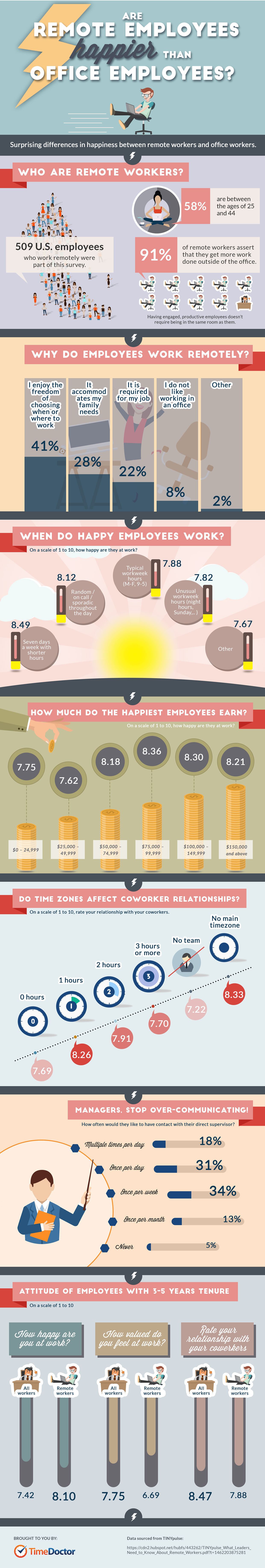 infografik-remote-employees